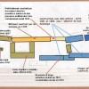 Plan au sol 1870 présentant les ateliers et dépendances